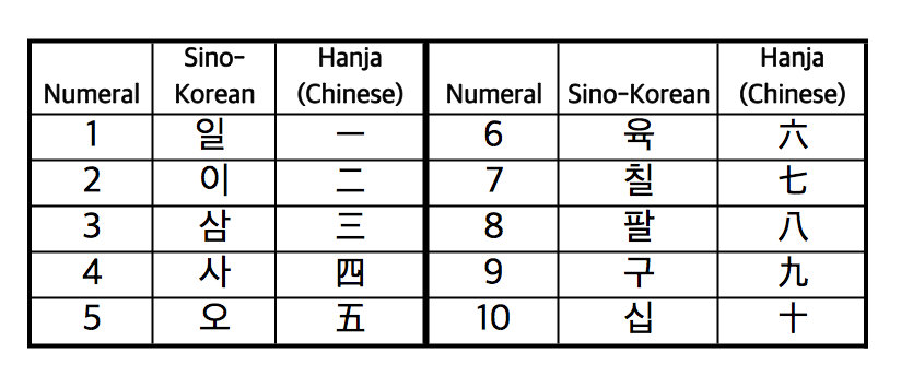 sino-korean numbers